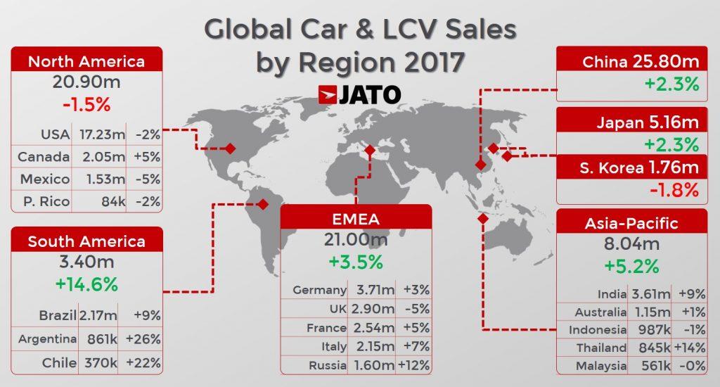 أكثر من 86 مليون سيارة تم بيعها في العالم خلال 2017 ...