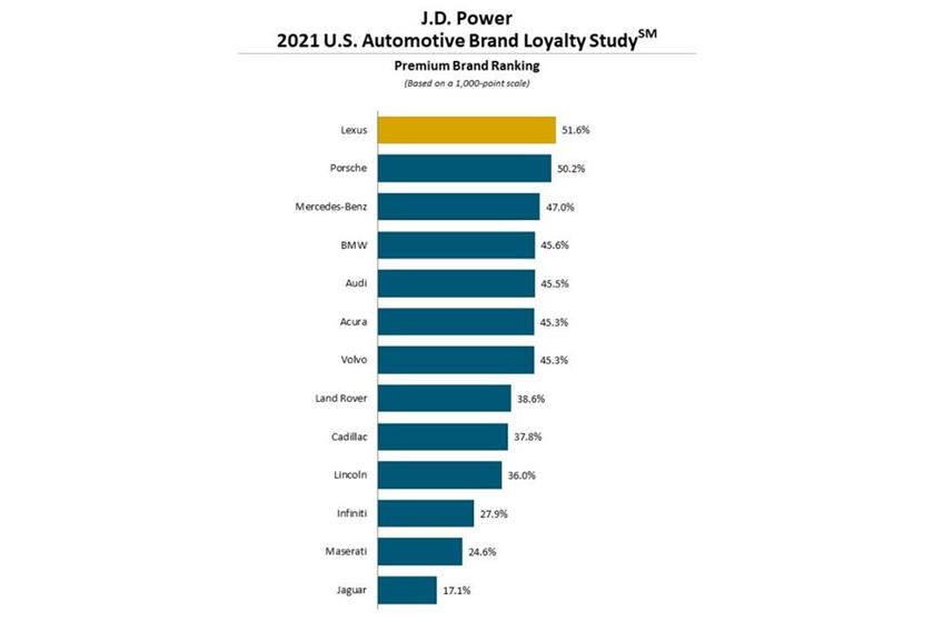 الإغلاق يجعل المشترون الأمريكان أكثر ولاءً لماركات السيارات